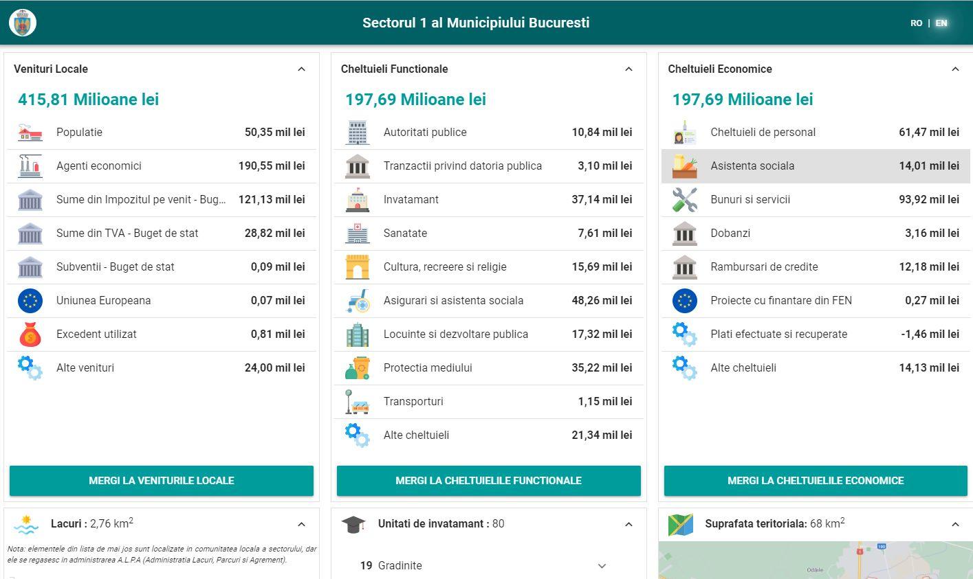ONG: Primăria Sectorului 1 a avut cea mai completă vizualizare a datelor bugetare