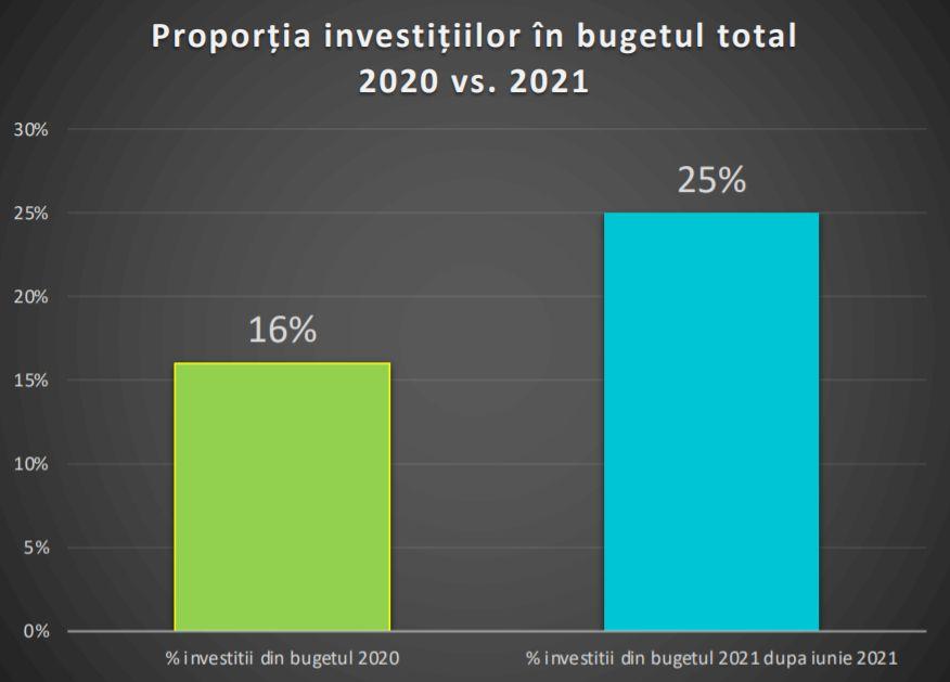 Marile investiții din Sectorul 1 care sunt prevăzute în proiectul de buget: Infrastructură, construcții și renovări